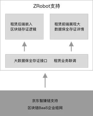 区块链的未来:区块链+产业