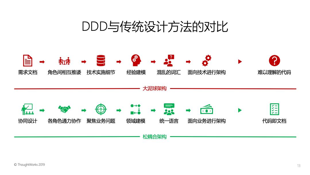 领域驱动实战思考(三):DDD的分段式协作设计