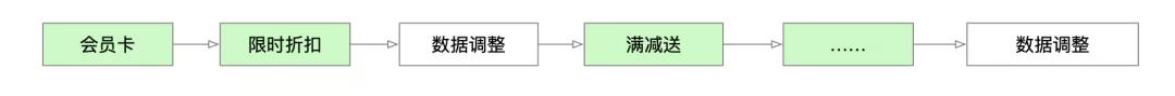 如何实现跨平台订单优惠计算