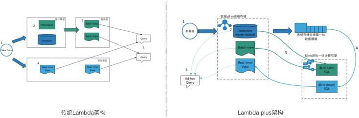 数据中台之结构化大数据存储设计