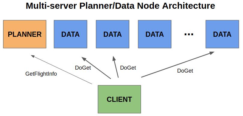 Apache Arrow Flight:快速数据传输框架