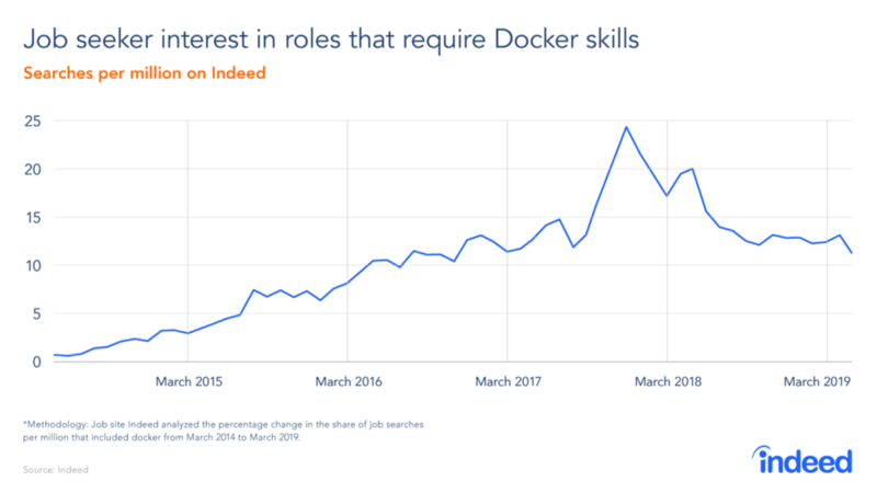 人均年薪80万以上,50%的职位空缺,Docker入坑不亏?
