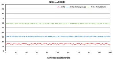 腾讯成本优化黑科技:整机CPU利用率最高提升至90%(下)