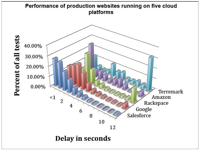 测量和比较5种云平台的性能