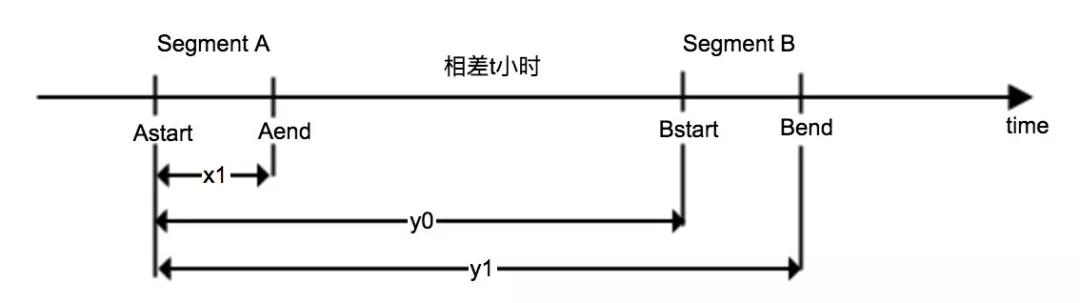 Druid Segment Balance 及其代价计算函数分析
