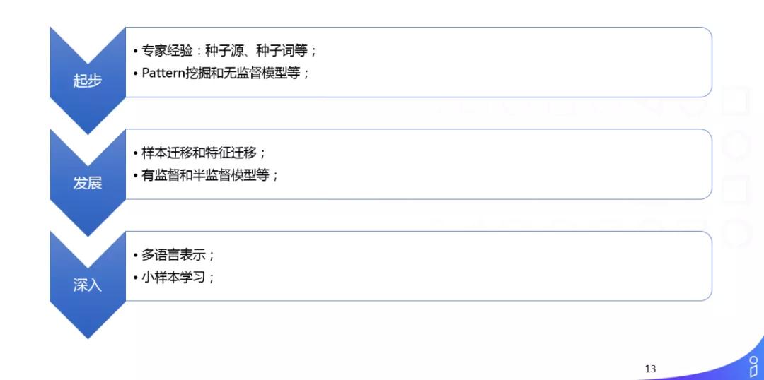 UC 国际信息流推荐中的多语言内容理解