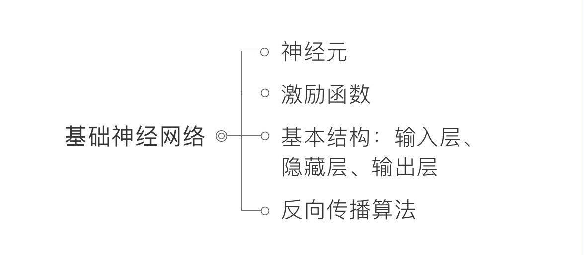 2019年最新 TensorFlow 学习路线图