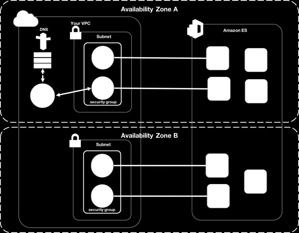 怎样利用 AWS Config 监控和响应 Amazon Simple Storage Service (S3) 允许公开读写访问权限