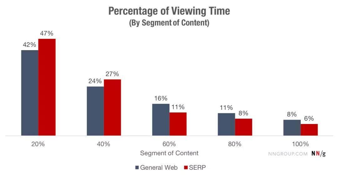 滚屏和注意力的眼动研究:用户的操作行为十年来变了吗?(一)