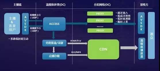服务于130+客户的直播SDK是怎样炼成的(二)