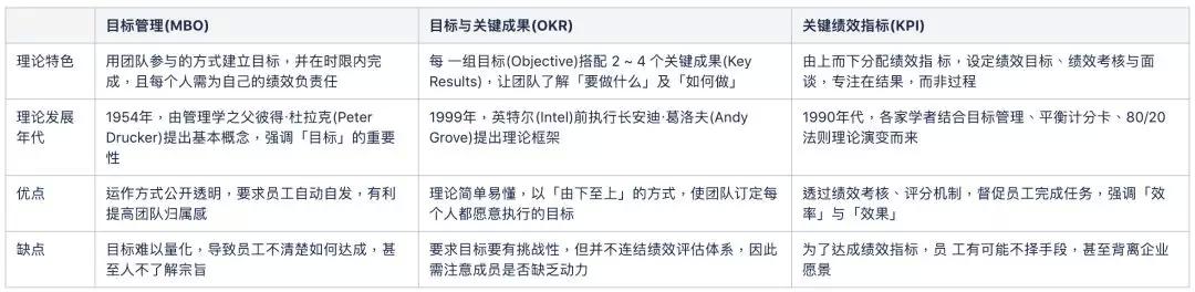 透过 OKR 进行项目过程管理