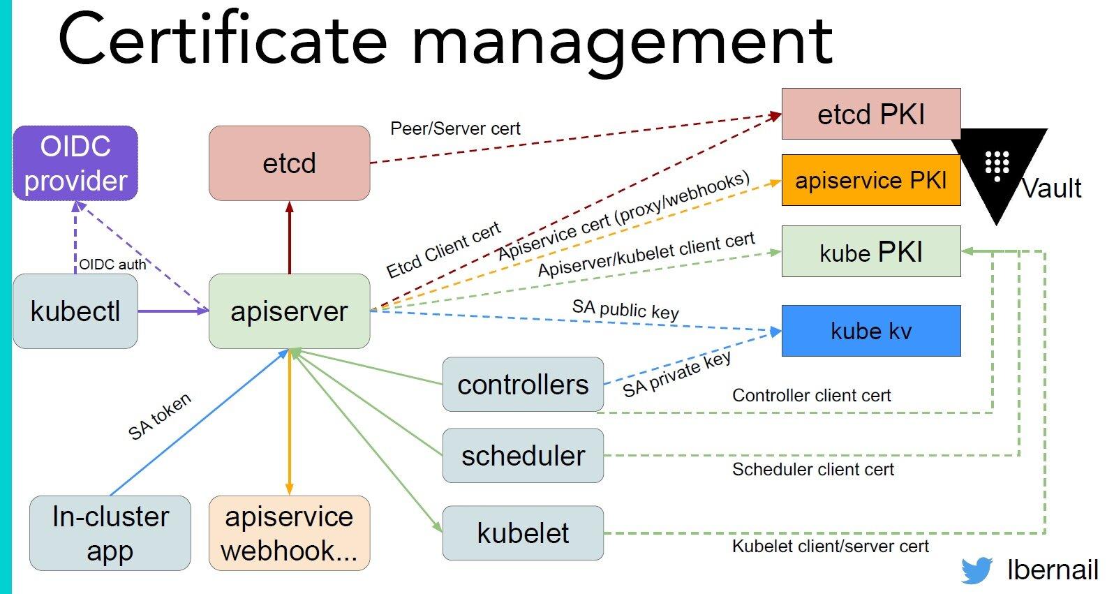 Datadog使用大规模Kubernetes集群的艰辛之路