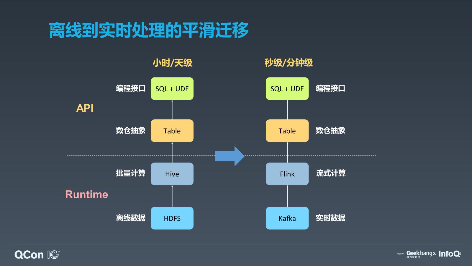 进击的实时数仓:Flink在OPPO实时计算平台的研发与应用实践