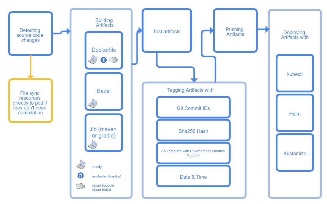 谷歌发布Skaffold的正式版本,用来简化Kubernetes的开发