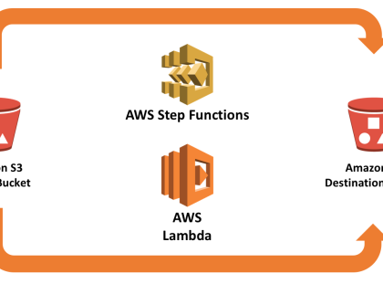 AWS Step Functions 让您事事顺利