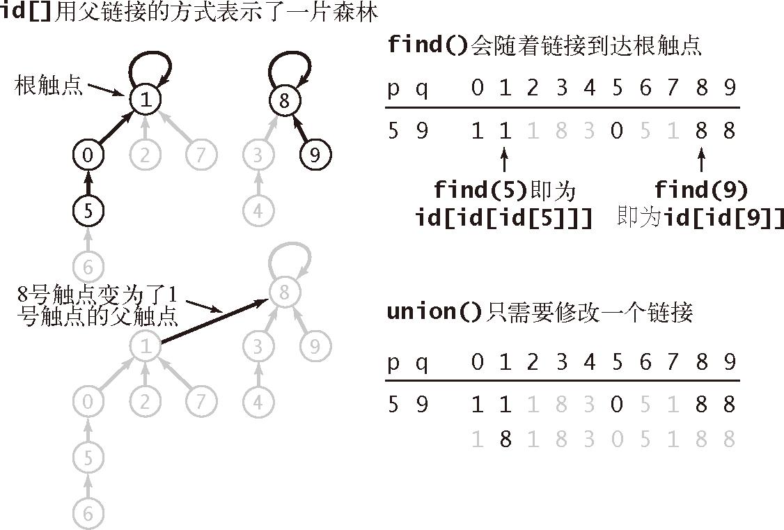 算法(4th ed)(206):基础——案例研究:union-find 算法 7.2.3