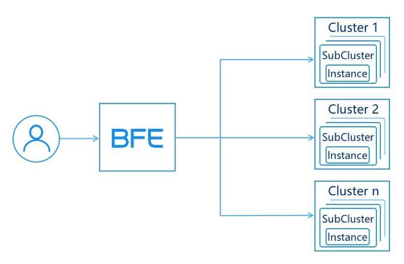 百度正式开源转发引擎BFE,曾支撑春晚红包百亿流量