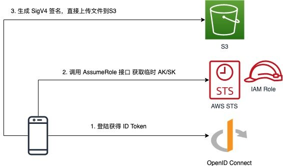 AWS STS, OpenID Connect 实现 S3 精细化权限控制