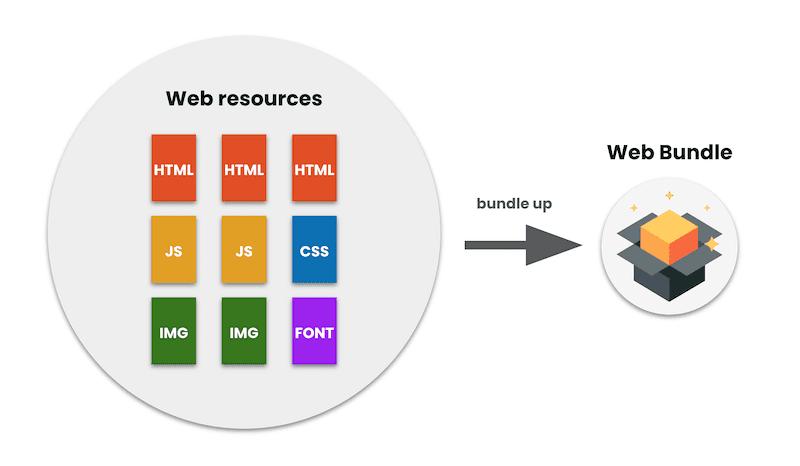 谷歌新提案:Web Bundles API 可在脱机状态实现内容分发