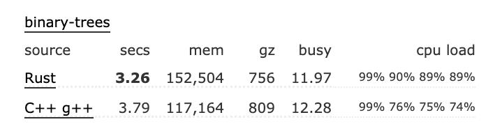 Rust成为C的接班人 或将开发Linux驱动