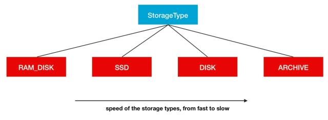 基于ZFS的Hadoop透明压缩