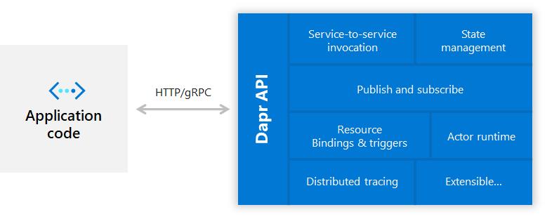 重磅!微软开源微服务构建软件Dapr