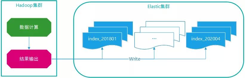 ES的跨索引查询有多便利?对比下分库分表、分片更直观