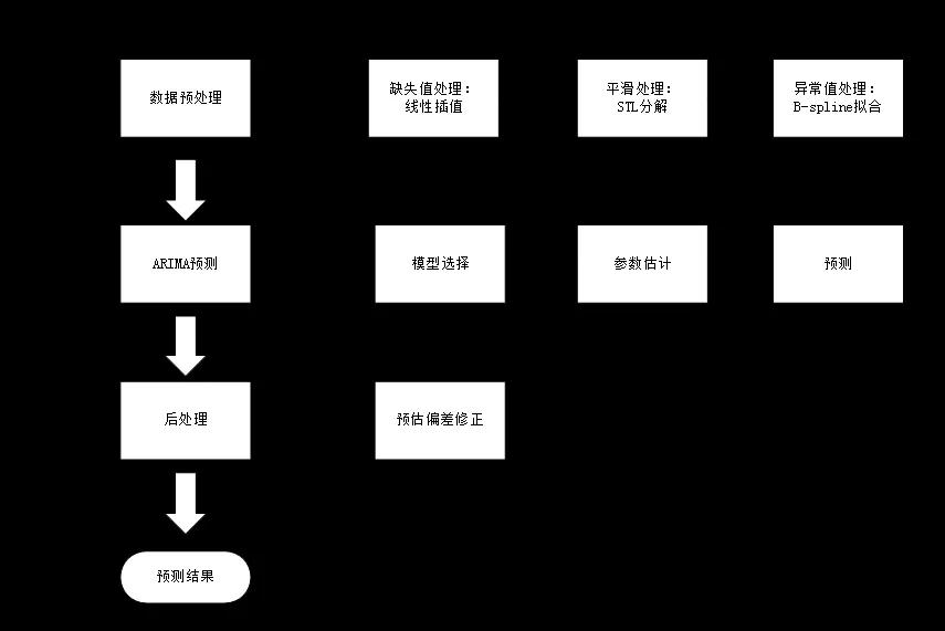 基于LSTM模型的广告库存预估算法
