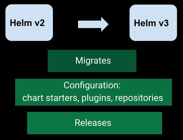 Helm 发布 2.15.0,这是 Helm 2.0的最后一个稳定版本