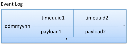 Cassandra数据模型设计最佳实践(下部)