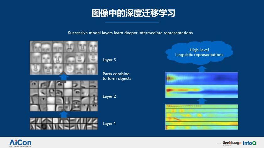 百分点苏海波:深度迁移学习在NLP中的应用及实践