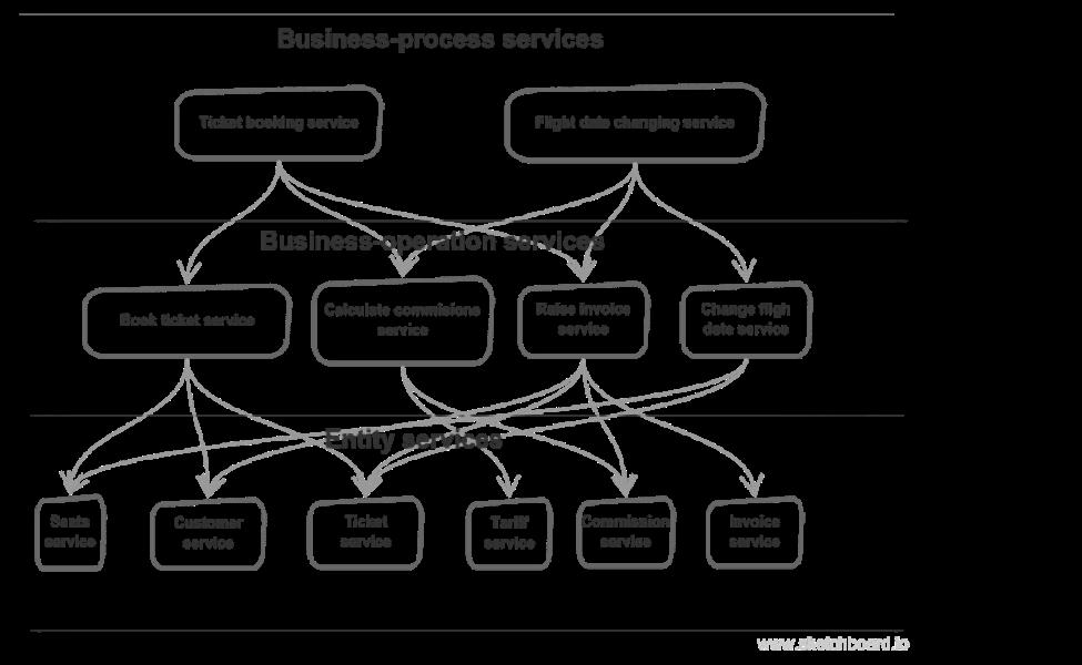 SOA旅程:从了解业务到敏捷架构