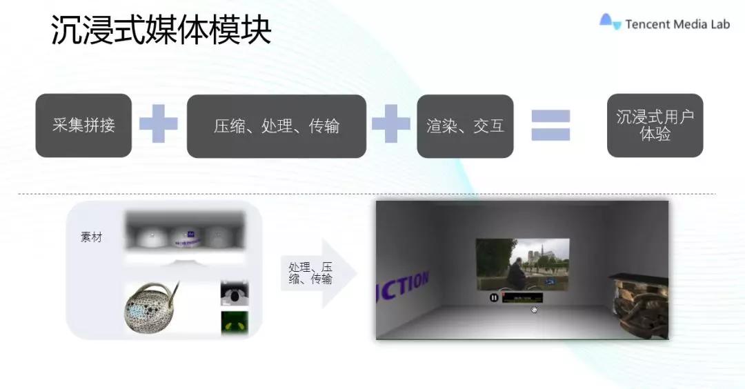 2024年视频在移动端流量占比将达74%或更高,将极大促进多媒体技术发展