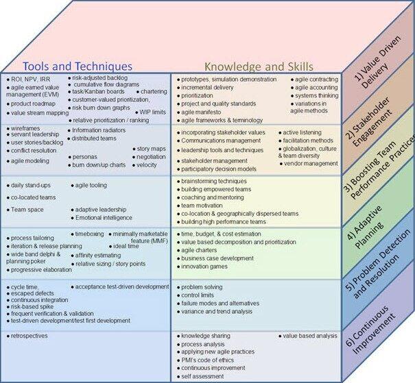 PMI敏捷认证专业人员知识体系