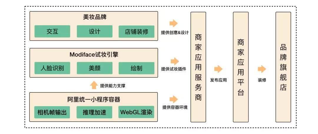 商家应用 + AR : 助力虚拟试妆引擎落地手淘(一)