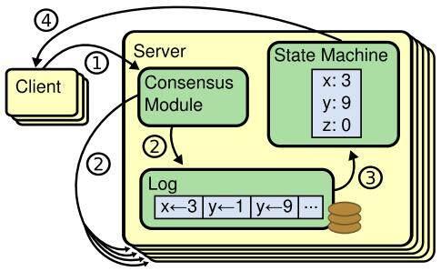 零基础读懂分布式系统