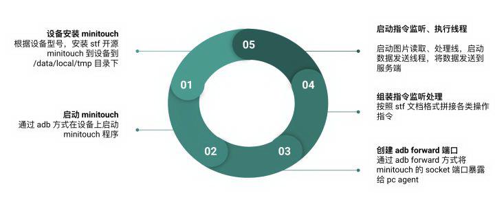 知乎移动端云测试平台实践:Agent 设计和实现