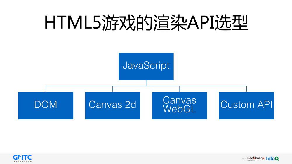 剖析 HTML5 游戏引擎的渲染原理及动画性能优化