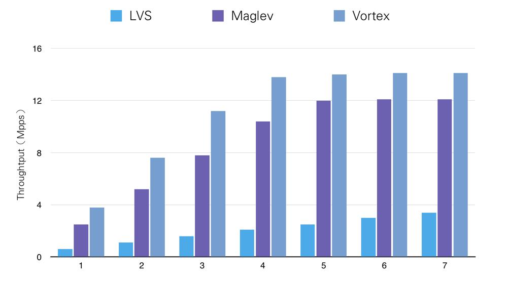 从Maglev到Vortex,揭秘100G+线速负载均衡的设计与实现