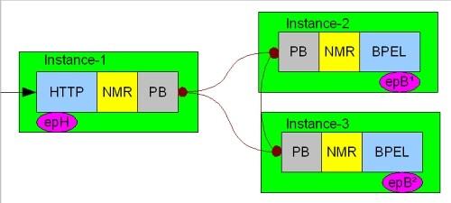 分布式JBI