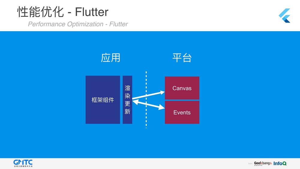 使用Flutter快速构建集美观与高性能于一体的移动应用