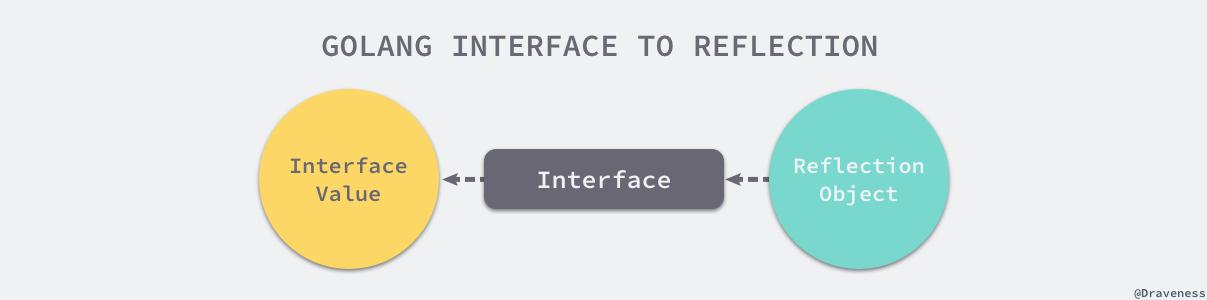 Go 语言反射的实现原理