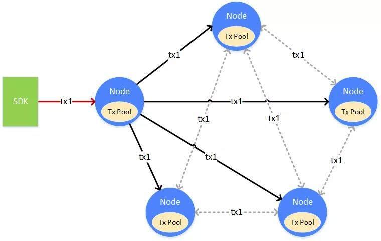 区块链的同步及其性能优化方法