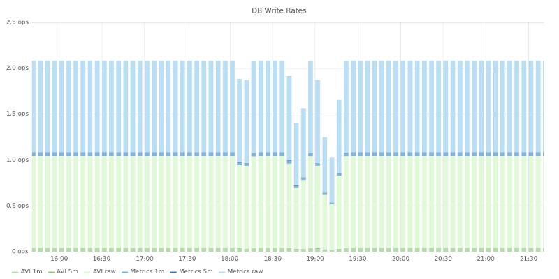 ShiftLeft使用PostgreSQL插件TimescaleDB经验谈