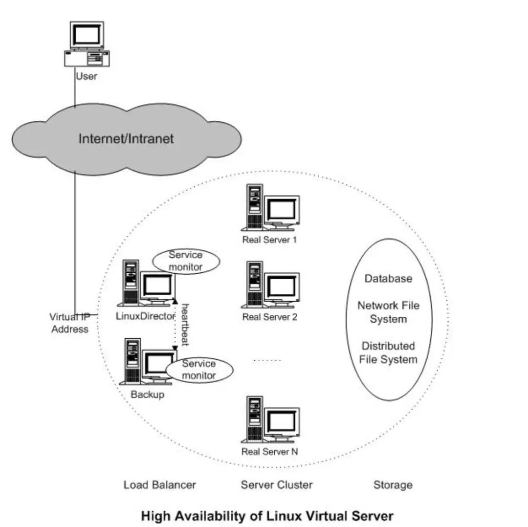LVS虚拟服务器