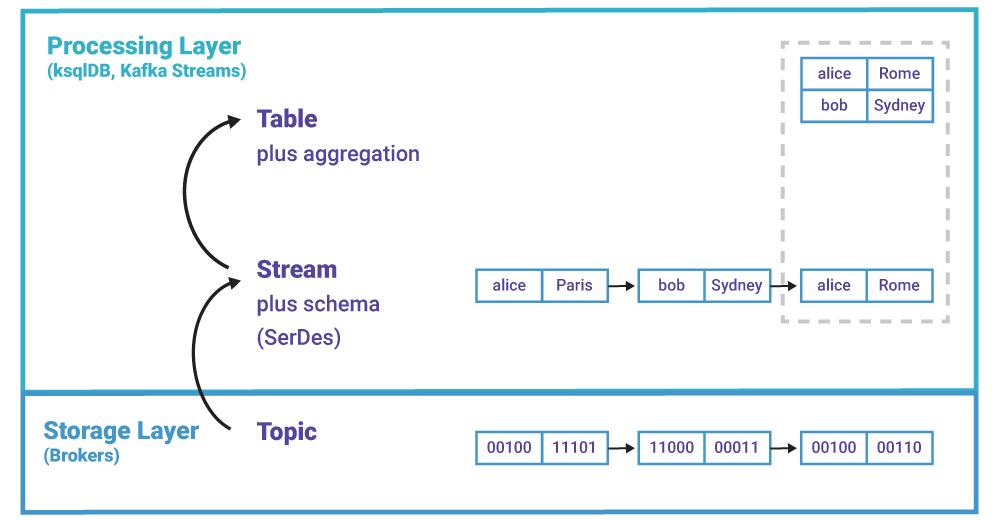 系统解读Kafka的流和表(三):处理层