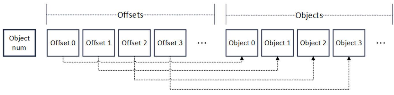 区块链性能突破(五):全方位的并行处理
