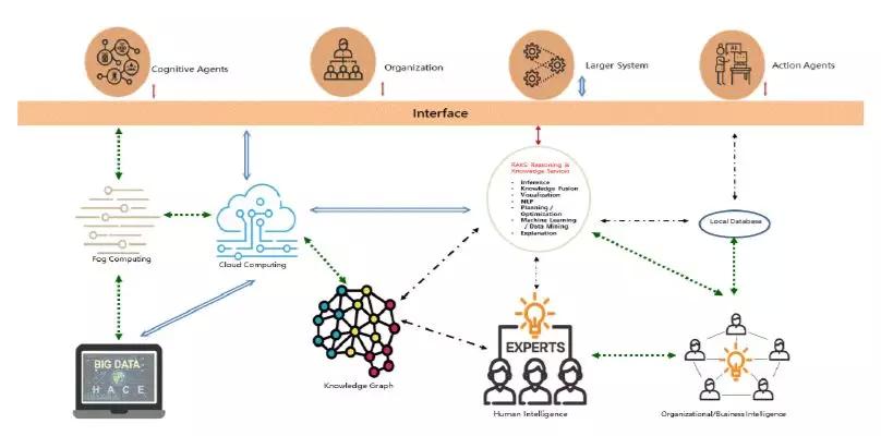 明略科技的核心技术:知识图谱的自动构建