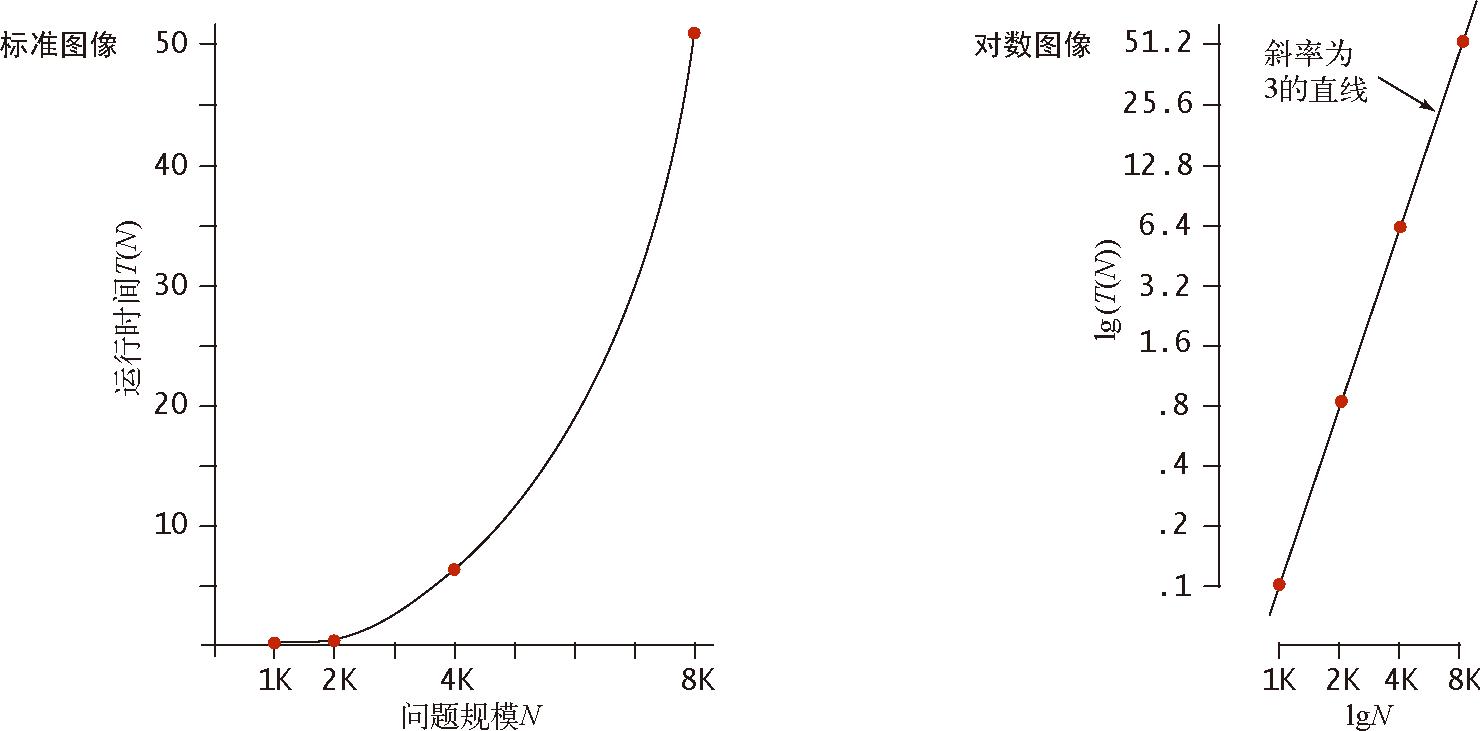 算法(4th ed)(150):基础——算法分析 6.2.3