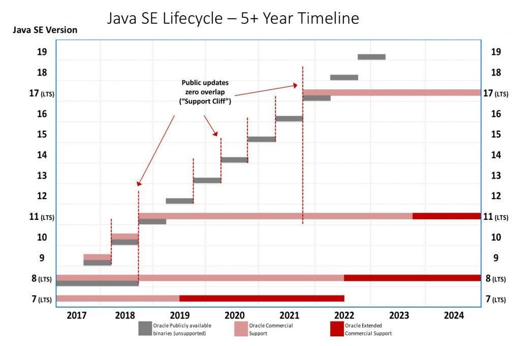 Oracle加快终止对以往Java版本的免费支持期